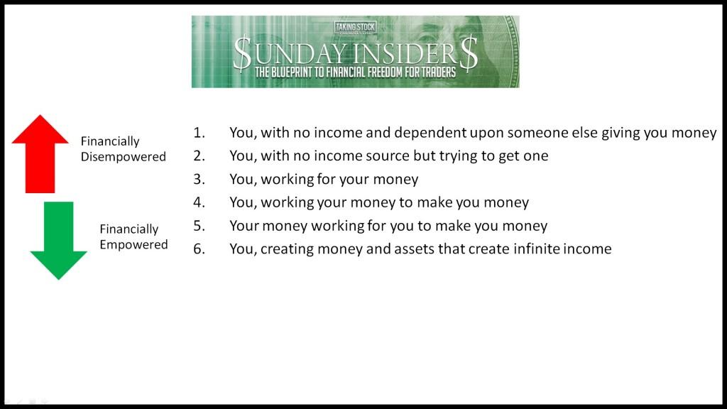 financial dis to empowerment