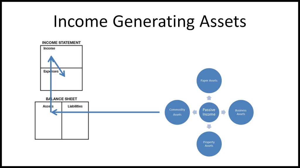 income generating assets
